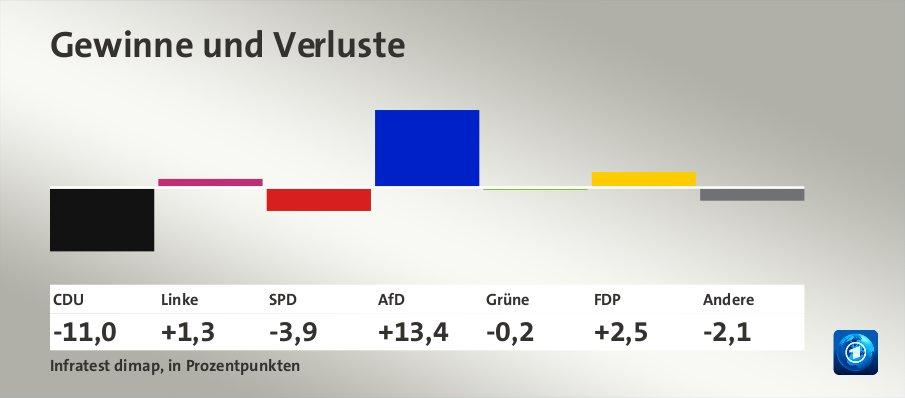 Gewinne und Verluste, in Prozentpunkten: CDU -11,0; Linke +1,3; SPD -3,9; AfD +13,4; Grüne -0,2; FDP +2,5; Andere -2,1; Quelle: Infratest dimap, in Prozentpunkten