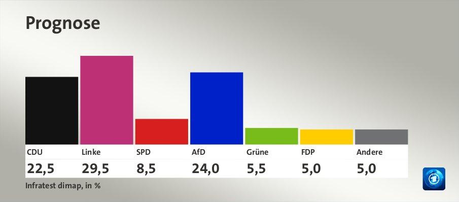 Prognose, in %: CDU 22,5 , Linke 29,5 , SPD 8,5 , AfD 24,0 , Grüne 5,5 , FDP 5,0 , Andere 5,0 , Quelle: Infratest dimap