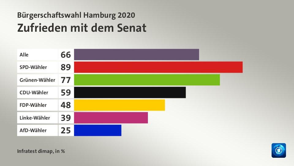 hamburg wahlen 2020
