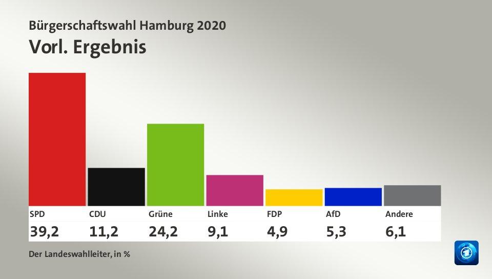 Hamburg Aktuelle Lage