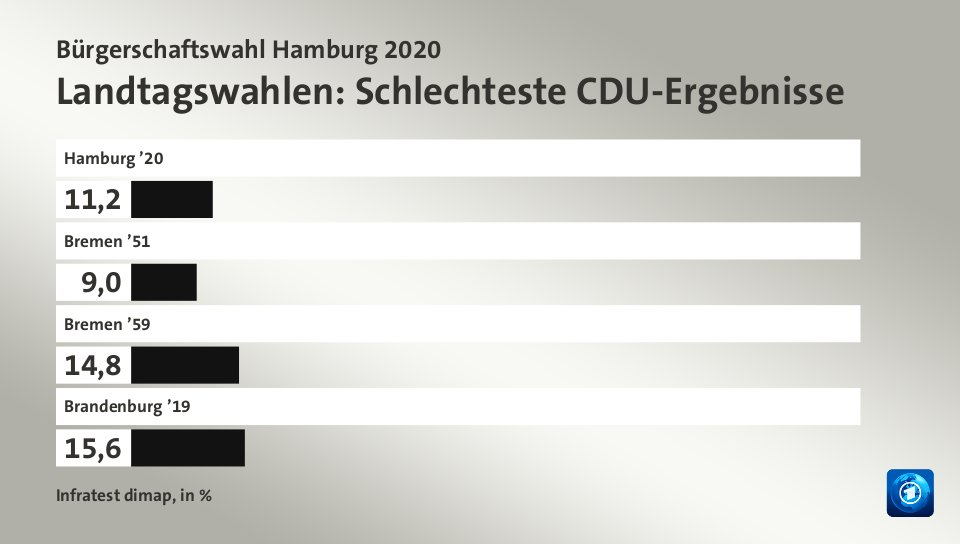 Berliner Wahlen 2020