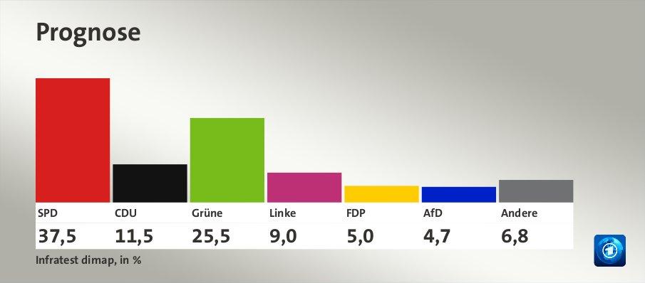 Prognose, in %: SPD 37,5 , CDU 11,5 , Grüne 25,5 , Linke 9,0 , FDP 5,0 , AfD 4,7 , Andere 6,8 , Quelle: Infratest dimap