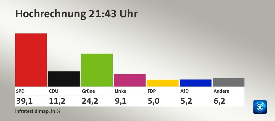 Hochrechnung 21:43 Uhr, in %: SPD 39,1 , CDU 11,2 , Grüne 24,2 , Linke 9,1 , FDP 5,0 , AfD 5,2 , Andere 6,2 , Quelle: Infratest dimap