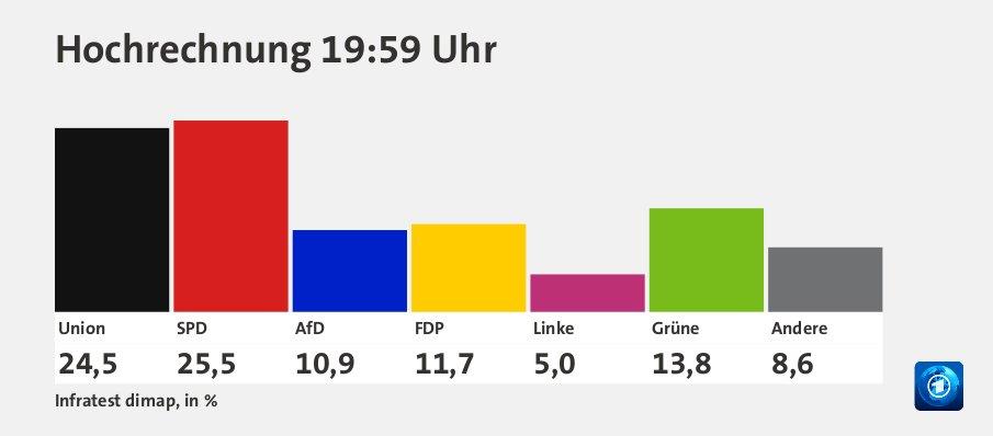 https://www.tagesschau.de/wahl/archiv/2021-09-26-BT-DE/charts/json-standardresult-wahlmonitor/chart_862640.jpg