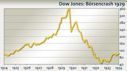 Dow Jones Börsencrash 1929