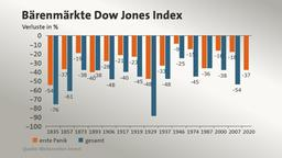 Bärenmärkte Dow Jones Index