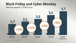Aktionsausgaben an Black Friday und Cyber Monday